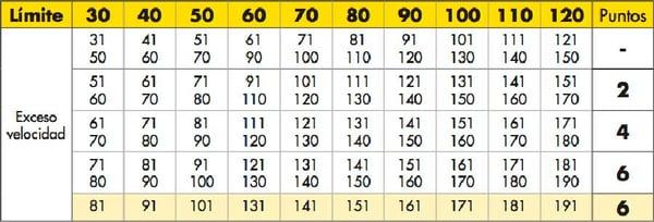 tabla-velocidad-puntos